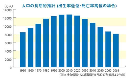 人工の長期的推計(出生率低位・死亡率高位の場合)