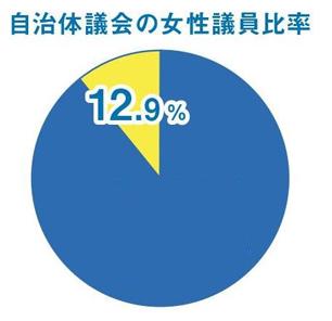 自治体議会の女性議員比率